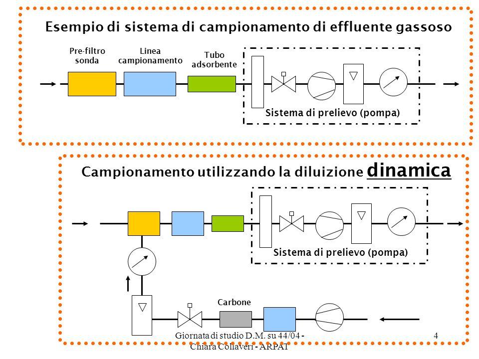 Giornata di studio D.M. su 44/04 - Chiara Collaveri - ARPAT 4 Esempio di sistema di campionamento di effluente gassoso Sistema di prelievo (pompa) Cam