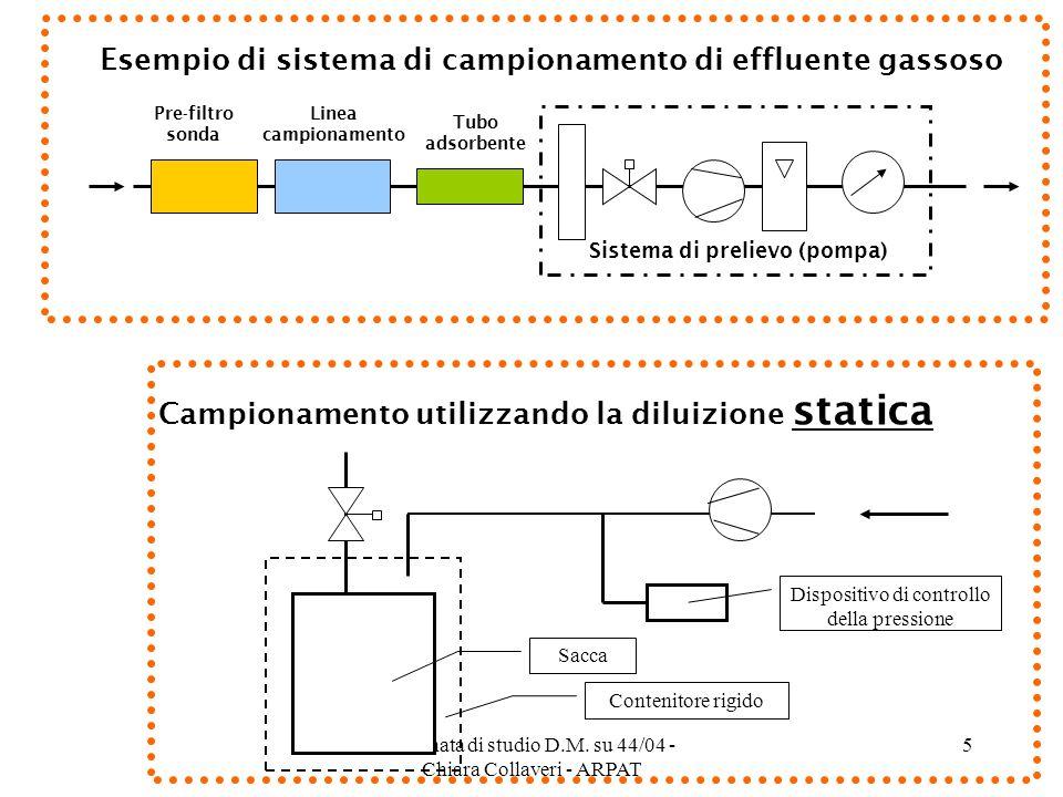 Giornata di studio D.M. su 44/04 - Chiara Collaveri - ARPAT 5 Esempio di sistema di campionamento di effluente gassoso Sistema di prelievo (pompa) Pre