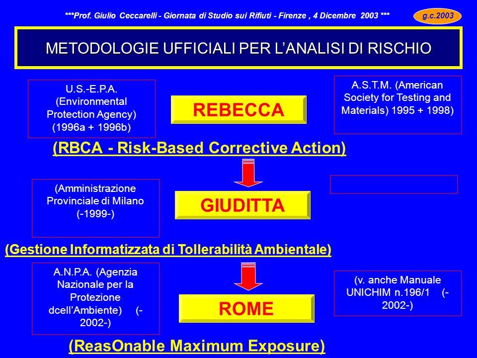 METODOLOGIE UFFICIALI PER LANALISI DI RISCHIO g.c.2003 - ***Prof. Giulio Ceccarelli - Giornata di Studio sui Rifiuti - Firenze, 4 Dicembre 2003 *** (R