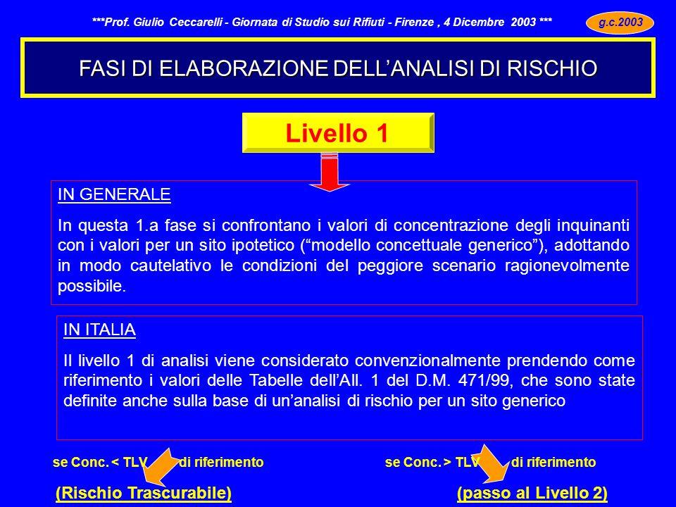 FASI DI ELABORAZIONE DELLANALISI DI RISCHIO g.c.2003 - ***Prof.