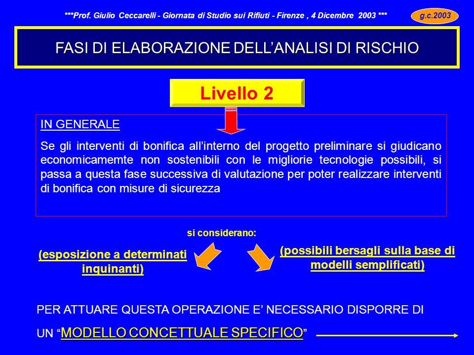 FASI DI ELABORAZIONE DELLANALISI DI RISCHIO g.c.2003 - ***Prof. Giulio Ceccarelli - Giornata di Studio sui Rifiuti - Firenze, 4 Dicembre 2003 *** Live