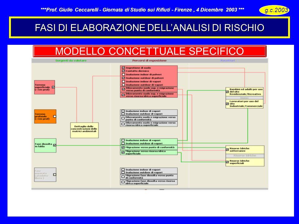 FASI DI ELABORAZIONE DELLANALISI DI RISCHIO g.c.2003 - ***Prof. Giulio Ceccarelli - Giornata di Studio sui Rifiuti - Firenze, 4 Dicembre 2003 *** MODE