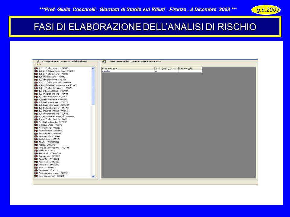 FASI DI ELABORAZIONE DELLANALISI DI RISCHIO g.c.2003 - ***Prof. Giulio Ceccarelli - Giornata di Studio sui Rifiuti - Firenze, 4 Dicembre 2003 ***