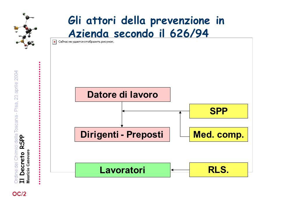 Ordine dei Chimici della Toscana - Pisa, 23 aprile 2004 Il Decreto RSPP Maurizio Canovaro OC/2 Gli attori della prevenzione in Azienda secondo il 626/94 Datore di lavoro Dirigenti - Preposti SPP Med.