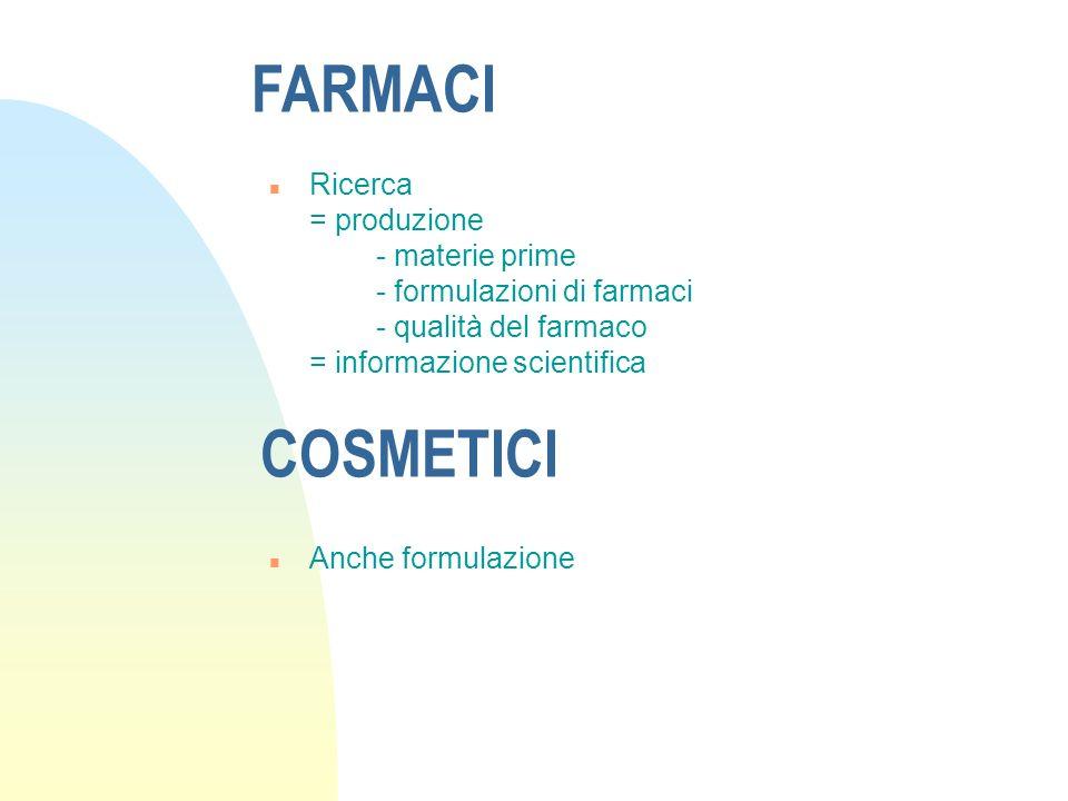 FARMACI n Ricerca = produzione - materie prime - formulazioni di farmaci - qualità del farmaco = informazione scientifica COSMETICI n Anche formulazio