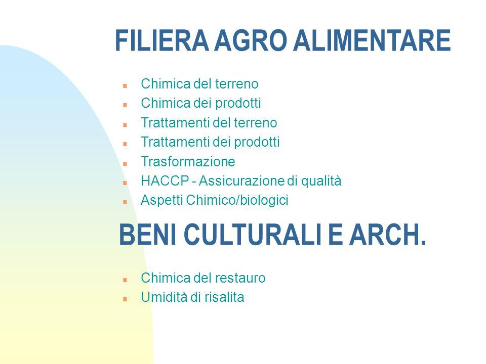 FILIERA AGRO ALIMENTARE n Chimica del terreno n Chimica dei prodotti n Trattamenti del terreno n Trattamenti dei prodotti n Trasformazione n HACCP - A