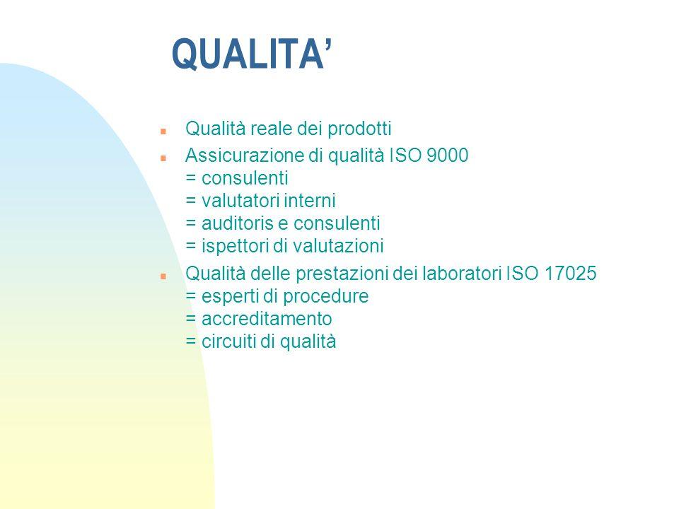 QUALITA n Qualità reale dei prodotti n Assicurazione di qualità ISO 9000 = consulenti = valutatori interni = auditoris e consulenti = ispettori di valutazioni n Qualità delle prestazioni dei laboratori ISO 17025 = esperti di procedure = accreditamento = circuiti di qualità