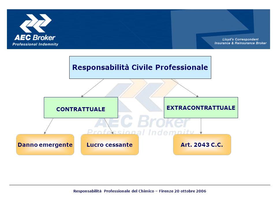 CONTRATTUALE EXTRACONTRATTUALE Danno emergente Responsabilità Civile Professionale Lucro cessanteArt. 2043 C.C. Responsabilità Professionale del Chimi