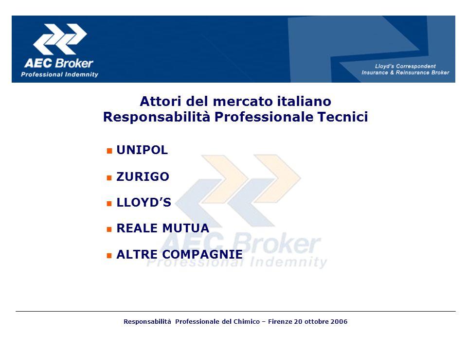 UNIPOL ZURIGO LLOYDS REALE MUTUA ALTRE COMPAGNIE Attori del mercato italiano Responsabilità Professionale Tecnici Responsabilità Professionale del Chi