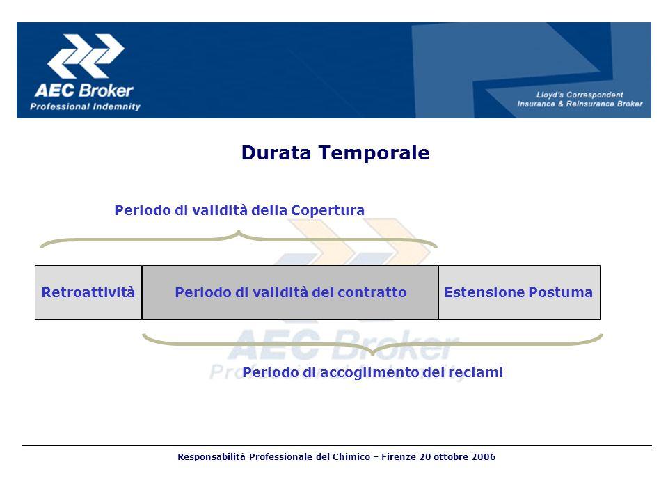 RetroattivitàPeriodo di validità del contrattoEstensione Postuma Periodo di validità della Copertura Periodo di accoglimento dei reclami Durata Tempor