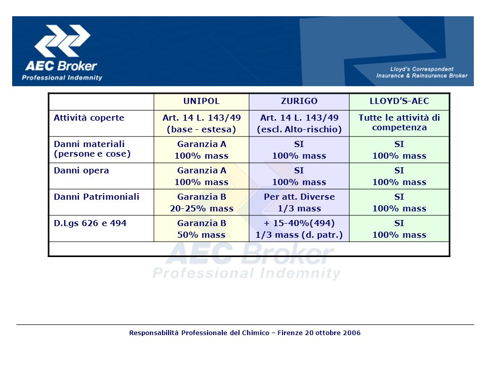 UNIPOLZURIGOLLOYDS-AEC Attività coperteArt. 14 L. 143/49 (base - estesa) Art. 14 L. 143/49 (escl. Alto-rischio) Tutte le attività di competenza Danni