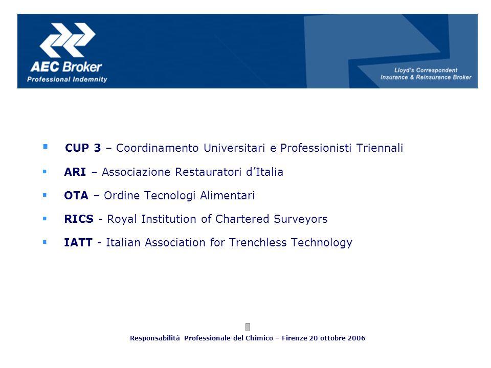 CUP 3 – Coordinamento Universitari e Professionisti Triennali ARI – Associazione Restauratori dItalia OTA – Ordine Tecnologi Alimentari RICS - Royal I