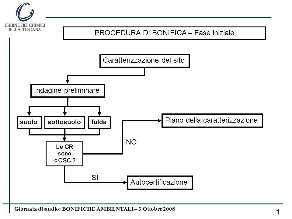 Giornata di studio: BONIFICHE AMBIENTALI – 3 Ottobre 2008 11 Per le sostanze cancerogene Rischio individuale (dovuto ad un singolo contaminante per una o più vie di esposizione) Rischio cumulativo (dovuto agli effetti di più sostanze per una o più vie di esposizione) Per le sostanze NON cancerogene valore ritenuto tollerabile sia per rischio individuale che cumulativo CRITERI DI ACCETTABILITA R 1 E -06 R 1 E -05 HQ 1