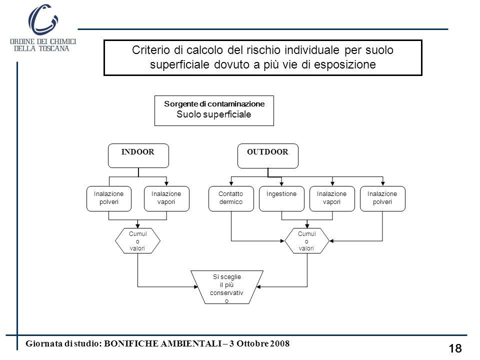 Giornata di studio: BONIFICHE AMBIENTALI – 3 Ottobre 2008 17 Valori di default utilizzabili per il calcolo del tasso di contatto CR in assenza di valo
