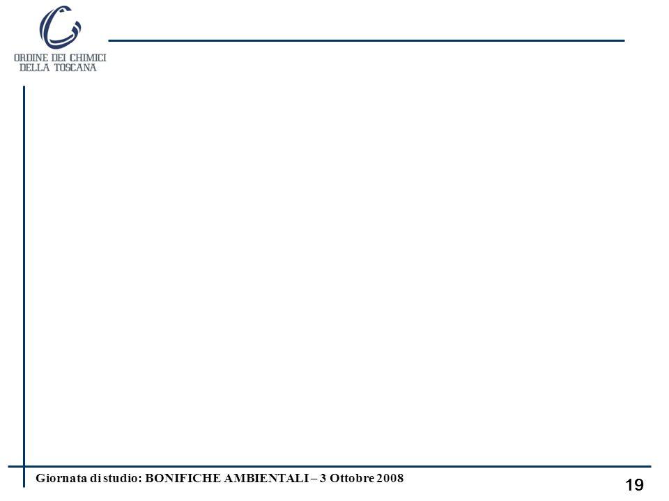 Giornata di studio: BONIFICHE AMBIENTALI – 3 Ottobre 2008 18 Si sceglie il più conservativ o Cumul o valori Inalazione polveri Inalazione vapori Conta