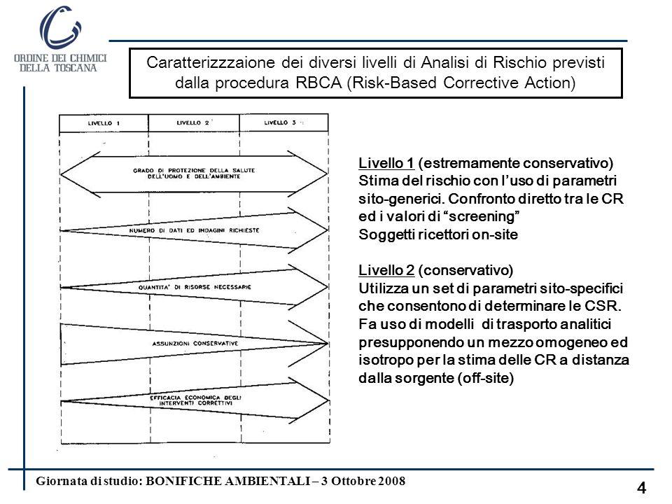 Giornata di studio: BONIFICHE AMBIENTALI – 3 Ottobre 2008 14 Condizioni di validità dei fattori di trasporto la concentrazione degli inquinanti deve essere uniformemente distribuita nel suolo ecostante per tutto il periodo di esposizione; il terreno sia omogeneo, isotropo e incoerente (si escludono quindi i suoli porosi per fessurazione, i quali necessitano di modellistica specifica corrispondente ad un livello 3 di analisi); non avvengano fenomeni di degradazione/trasformazione delle sostanze inquinanti nel suolo, in soluzione o in fase vapore