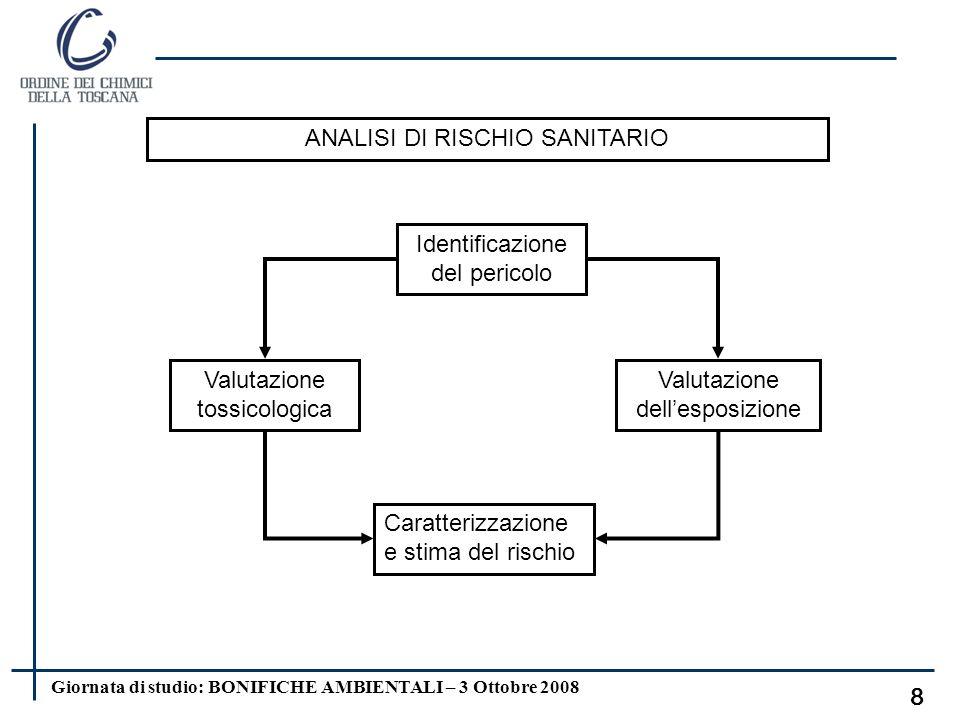 Giornata di studio: BONIFICHE AMBIENTALI – 3 Ottobre 2008 7 LA VALUTAZIONE DEL RISCHIO (Risk Assesment) La Valutazione del Rischio è la stima delle co