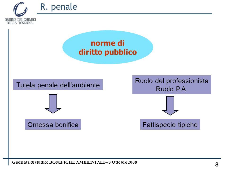 Giornata di studio: BONIFICHE AMBIENTALI – 3 Ottobre 2008 7 Personalità art.