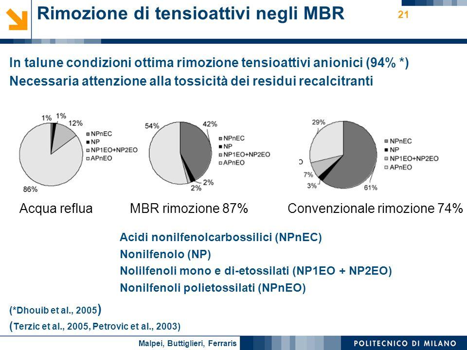 Nome relatore 21 Rimozione di tensioattivi negli MBR In talune condizioni ottima rimozione tensioattivi anionici (94% *) Necessaria attenzione alla to