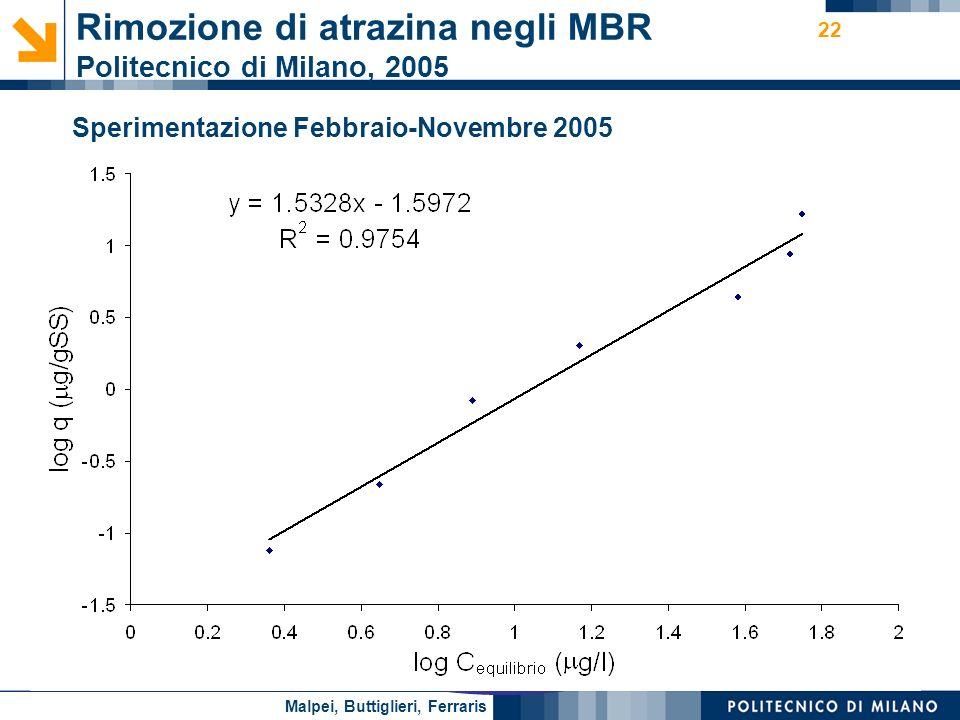 Nome relatore 22 Prove di Adsorbimento su MBR e convenzionale Rimozione di atrazina negli MBR Politecnico di Milano, 2005 Q250l/d SST MBR5,6-6,9gSST/l