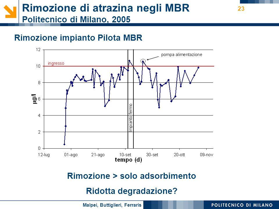 Nome relatore 23 Rimozione di atrazina negli MBR Politecnico di Milano, 2005 Rimozione impianto Pilota MBR Rimozione > solo adsorbimento Ridotta degra