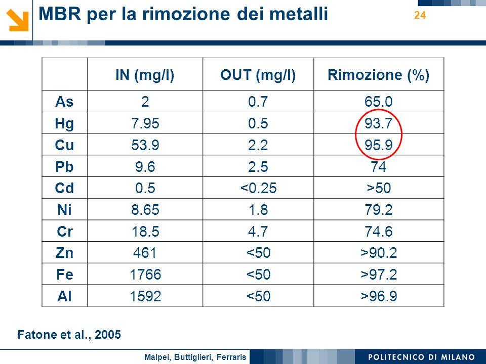 Nome relatore 24 MBR per la rimozione dei metalli IN (mg/l)OUT (mg/l)Rimozione (%) As20.765.0 Hg7.950.593.7 Cu53.92.295.9 Pb9.62.574 Cd0.5<0.25>50 Ni8