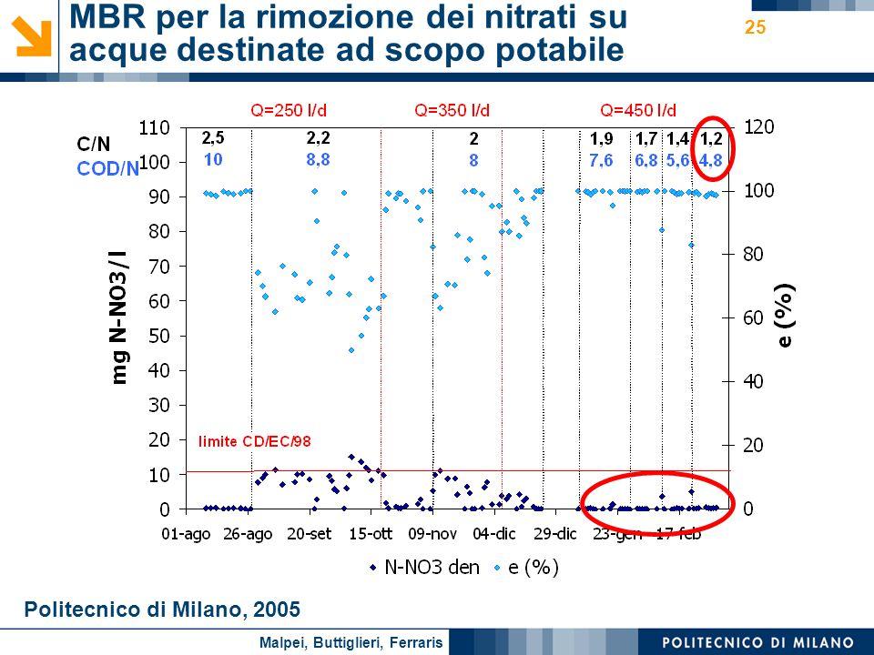 Nome relatore 25 MBR per la rimozione dei nitrati su acque destinate ad scopo potabile Politecnico di Milano, 2005 Malpei, Buttiglieri, Ferraris