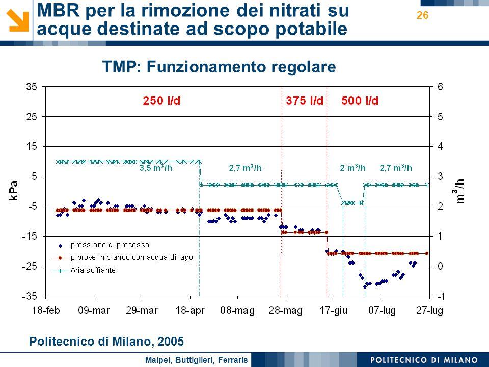 Nome relatore 26 Politecnico di Milano, 2005 MBR per la rimozione dei nitrati su acque destinate ad scopo potabile TMP: Funzionamento regolare Malpei,