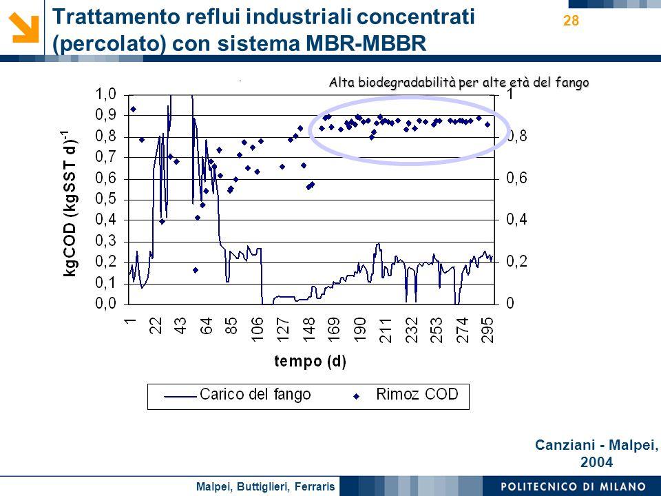 Nome relatore 28 Trattamento reflui industriali concentrati (percolato) con sistema MBR-MBBR COD: 0.1 – 100 g l -1 Azoto ammoniacale: 0.1 – 5 g l -1 O