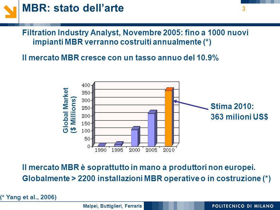 Nome relatore 3 MBR: stato dellarte Filtration Industry Analyst, Novembre 2005: fino a 1000 nuovi impianti MBR verranno costruiti annualmente (*) Il m