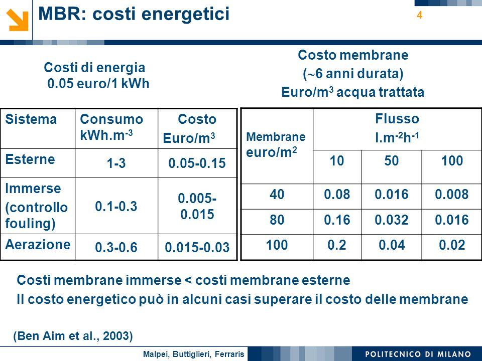 Nome relatore 4 Costi di energia 0.05 euro/1 kWh SistemaConsumo kWh.m -3 Costo Euro/m 3 Esterne 1-30.05-0.15 Immerse (controllo fouling) 0.1-0.3 0.005