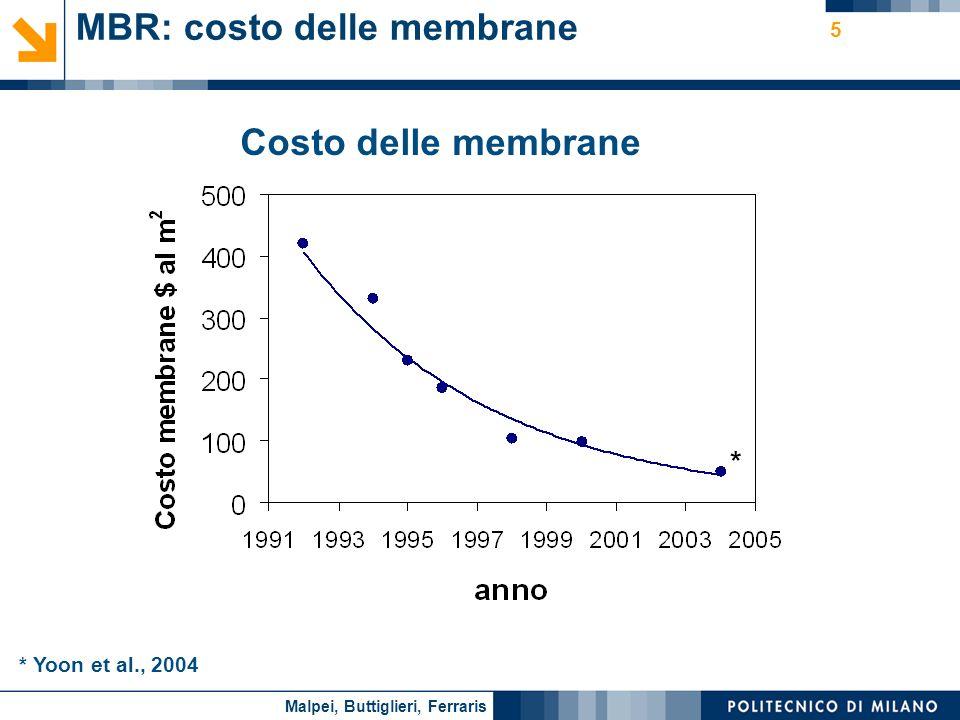 Nome relatore 5 Costo delle membrane MBR: costo delle membrane * Yoon et al., 2004 * Malpei, Buttiglieri, Ferraris