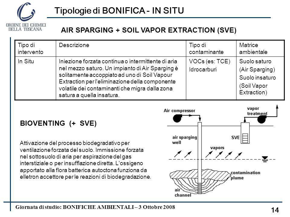 Giornata di studio: BONIFICHE AMBIENTALI – 3 Ottobre 2008 Tipologie di MESSA IN SICUREZZA 13 Formazione di BARRIERE FISICHE atte a isolare la sorgente