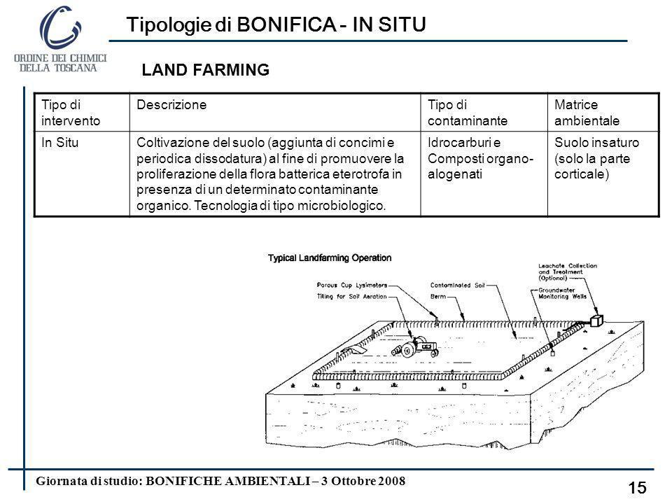 Giornata di studio: BONIFICHE AMBIENTALI – 3 Ottobre 2008 Tipologie di BONIFICA - IN SITU 14 Tipo di intervento DescrizioneTipo di contaminante Matric
