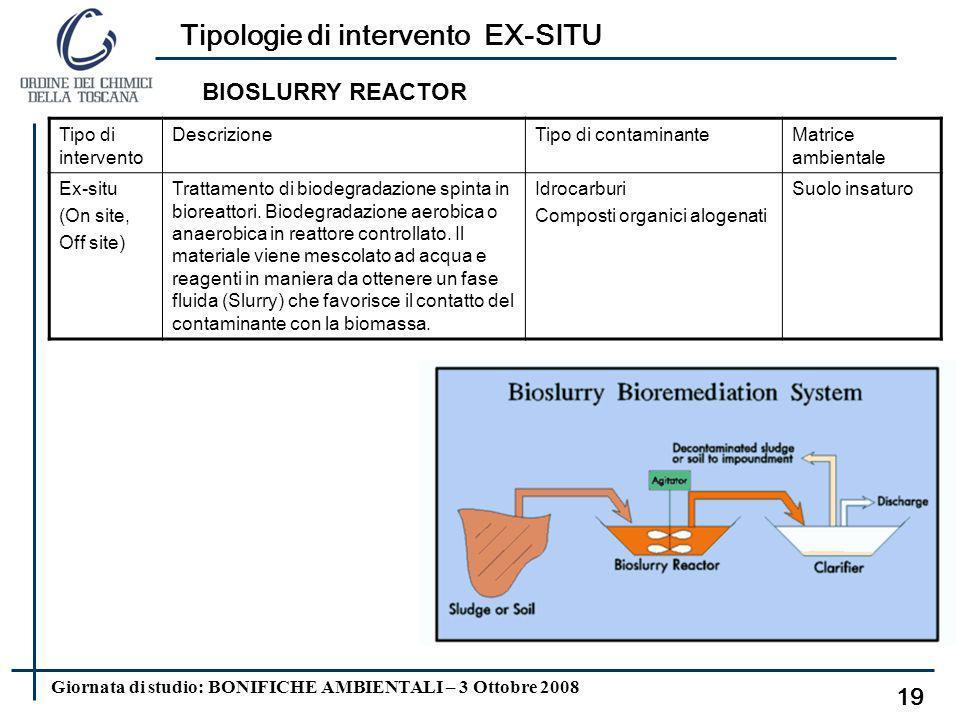 Giornata di studio: BONIFICHE AMBIENTALI – 3 Ottobre 2008 Tipologie di intervento EX-SITU 18 AIR SPARGING + SOIL VAPOR EXTRACTION Tipo di intervento D