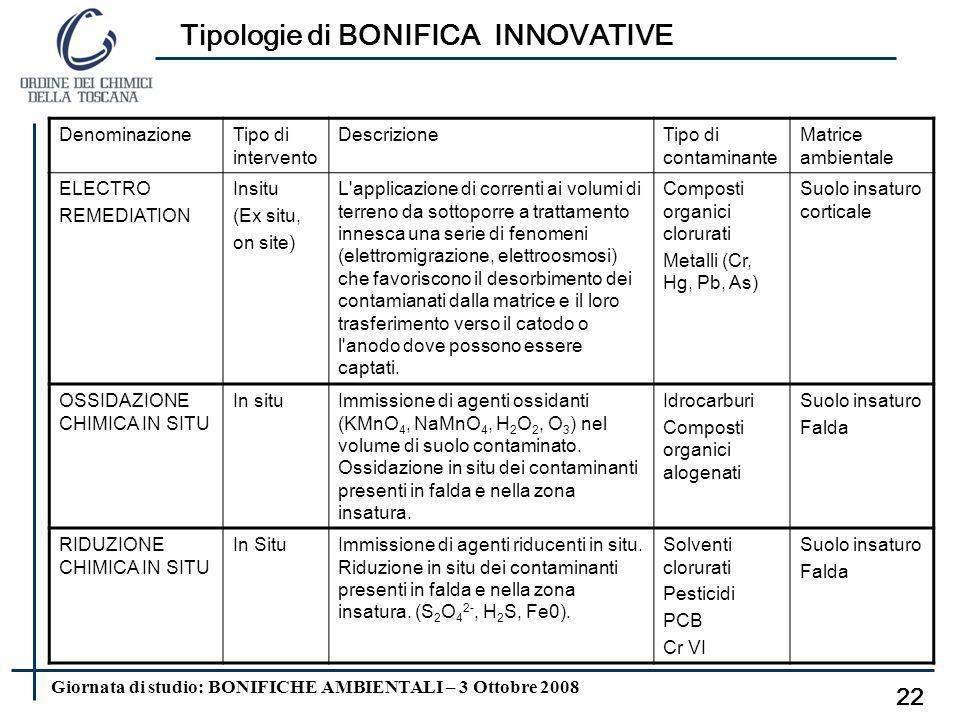 Giornata di studio: BONIFICHE AMBIENTALI – 3 Ottobre 2008 Tipologie di intervento EX-SITU 21 AIR SPARGING + SOIL VAPOR EXTRACTION Tipo di intervento D