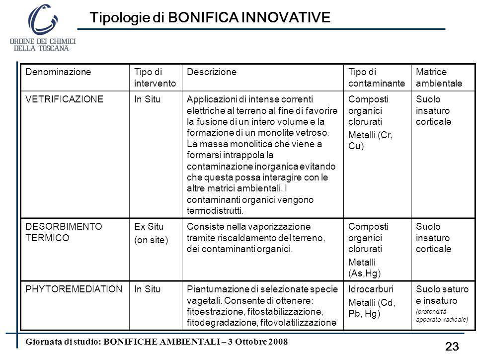 Giornata di studio: BONIFICHE AMBIENTALI – 3 Ottobre 2008 Tipologie di BONIFICA INNOVATIVE 22 AIR SPARGING + SOIL VAPOR EXTRACTION DenominazioneTipo d