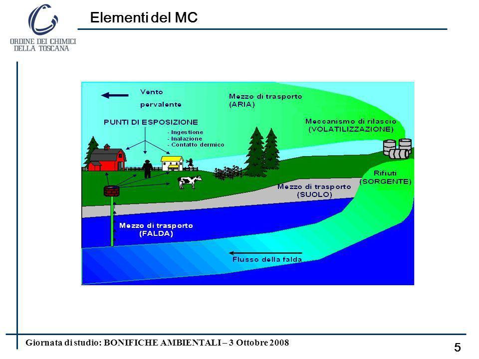Giornata di studio: BONIFICHE AMBIENTALI – 3 Ottobre 2008 Definizione di MC 4 MODELLIZZAZIONE: Ricostruzione del mondo reale, naturale e antropico, de
