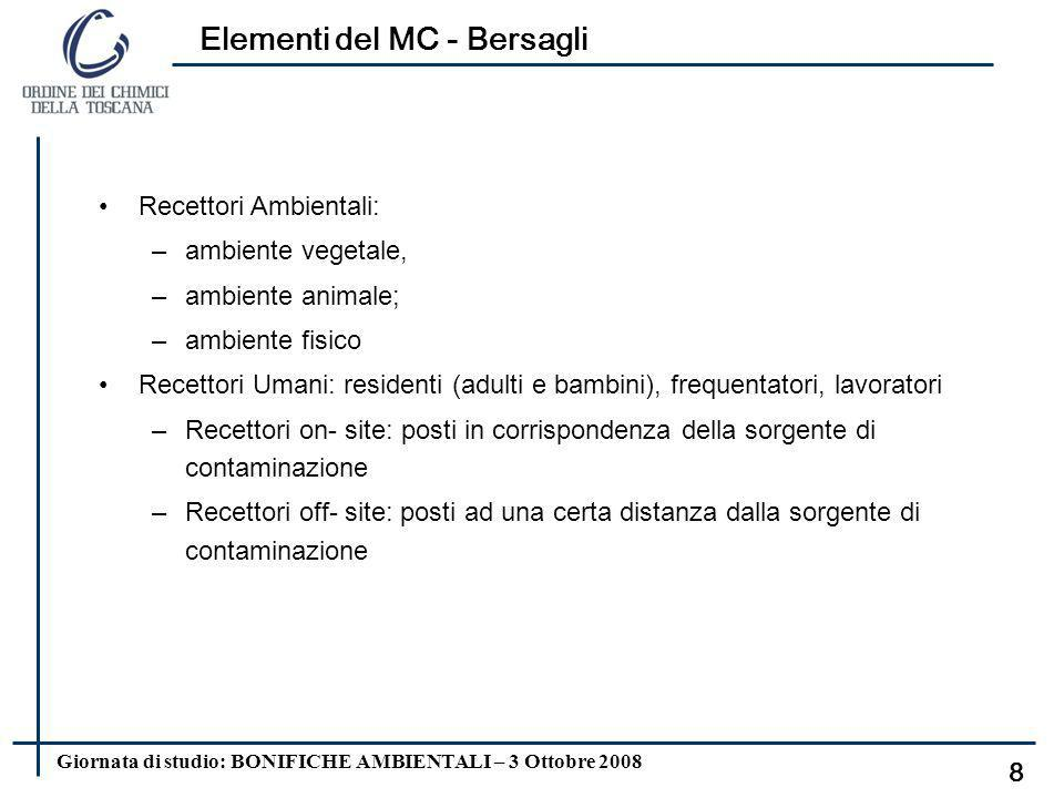Giornata di studio: BONIFICHE AMBIENTALI – 3 Ottobre 2008 Elementi del MC – Il trasporto 7 Emissione di particolato da suolo superficiale contaminato