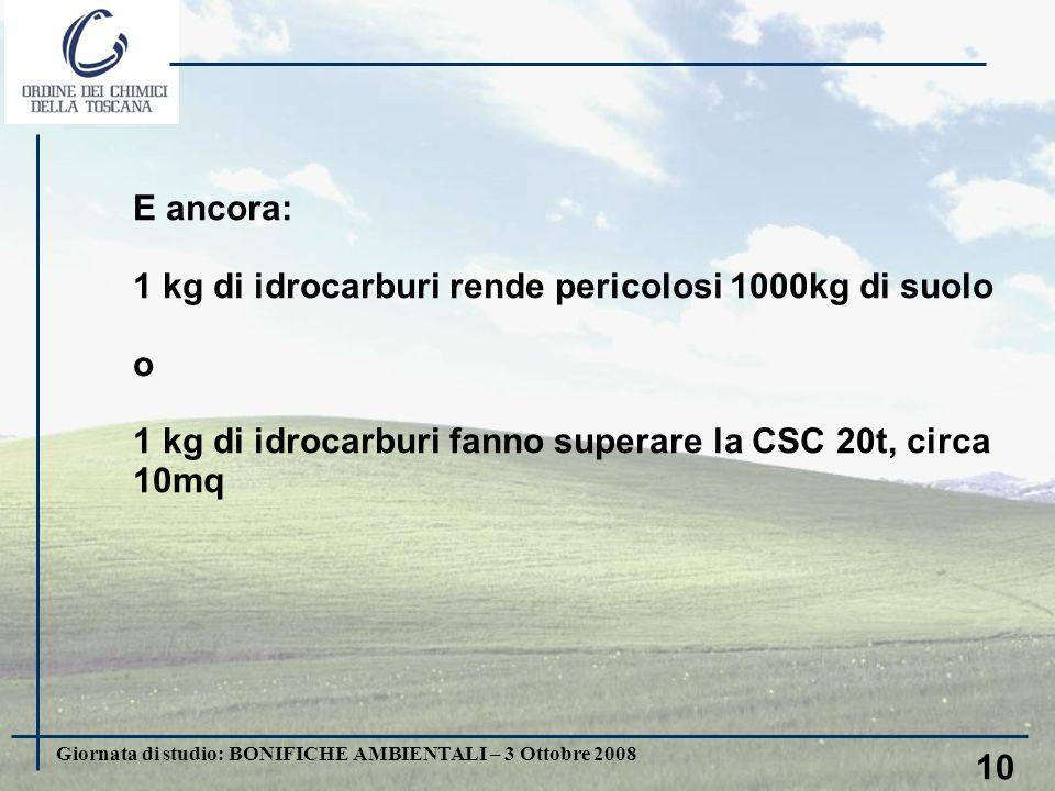 Giornata di studio: BONIFICHE AMBIENTALI – 3 Ottobre 2008 10 E ancora: 1 kg di idrocarburi rende pericolosi 1000kg di suolo o 1 kg di idrocarburi fanno superare la CSC 20t, circa 10mq