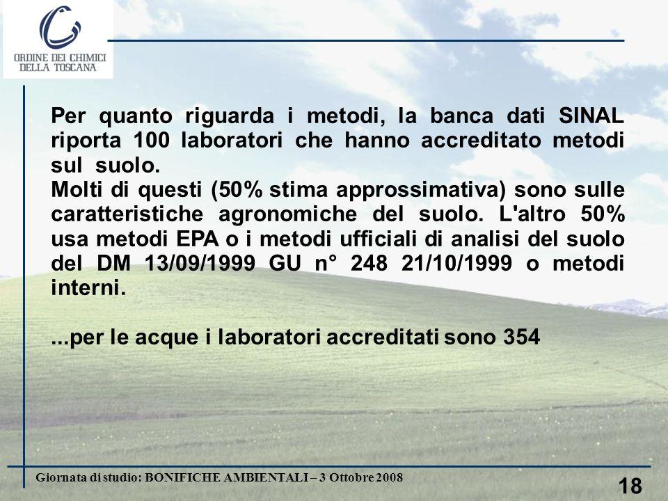Giornata di studio: BONIFICHE AMBIENTALI – 3 Ottobre 2008 18 Per quanto riguarda i metodi, la banca dati SINAL riporta 100 laboratori che hanno accreditato metodi sul suolo.