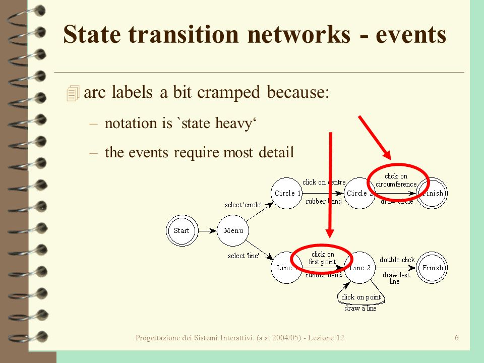 Progettazione dei Sistemi Interattivi (a.a. 2004/05) - Lezione 126 State transition networks - events 4 arc labels a bit cramped because: –notation is