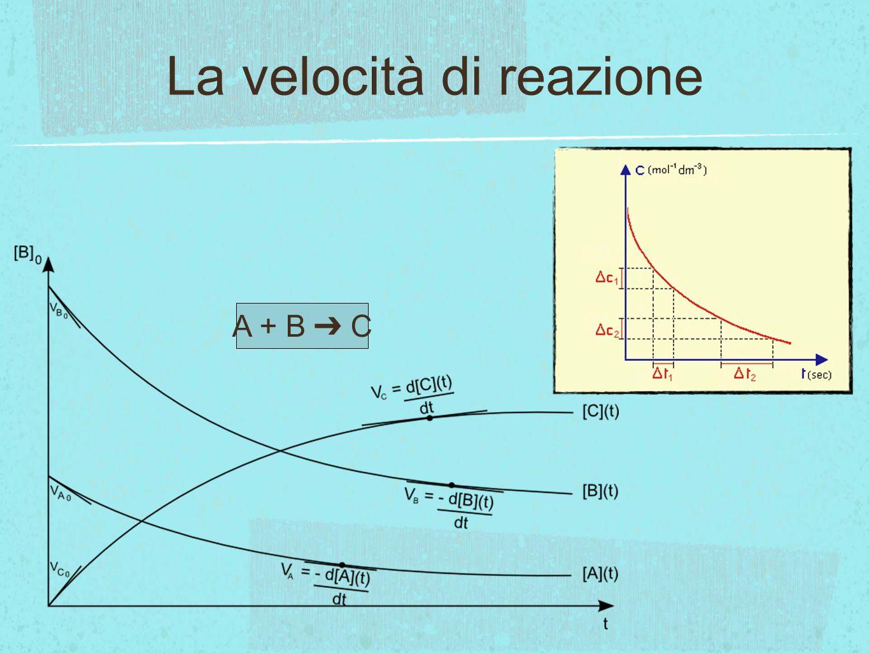 I fattori che influenzano la velocità di reazione Concentrazione dei reagenti La velocità di una reazione aumenta allaumentare della concentrazione dei reagenti.concentrazione dei reagenti VIDEO