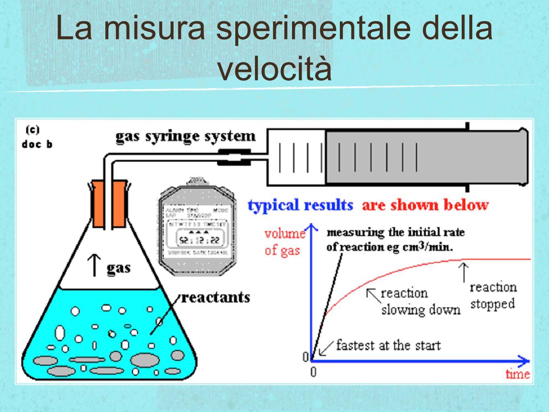 I fattori che influenzano la velocità di reazione Stato di suddivisione dei reagenti Nelle reazioni eterogenee, in cui cioè i reagenti si trovano in stati fisici differenti, la velocità è tanto maggiore quanto maggiore è la suddivisione del reagente solido, in quanto aumenta la superficie del contatto.stati fisici differenti