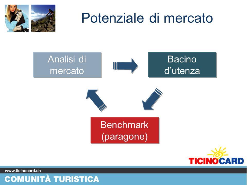 Potenziale di mercato Benchmark (paragone) Bacino dutenza Analisi di mercato