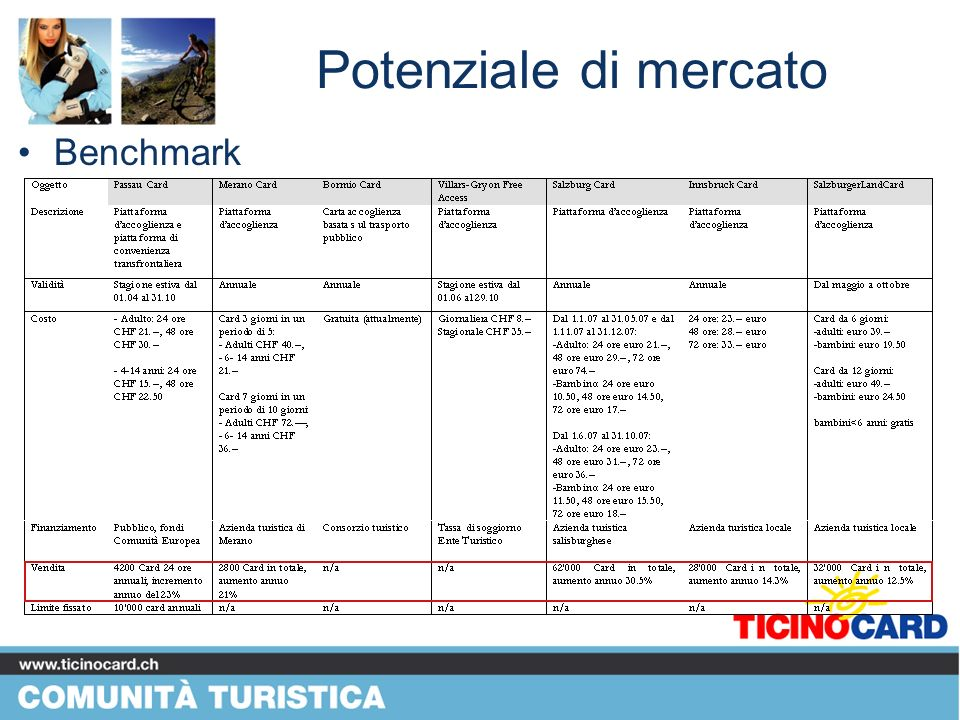Potenziale di mercato Benchmark