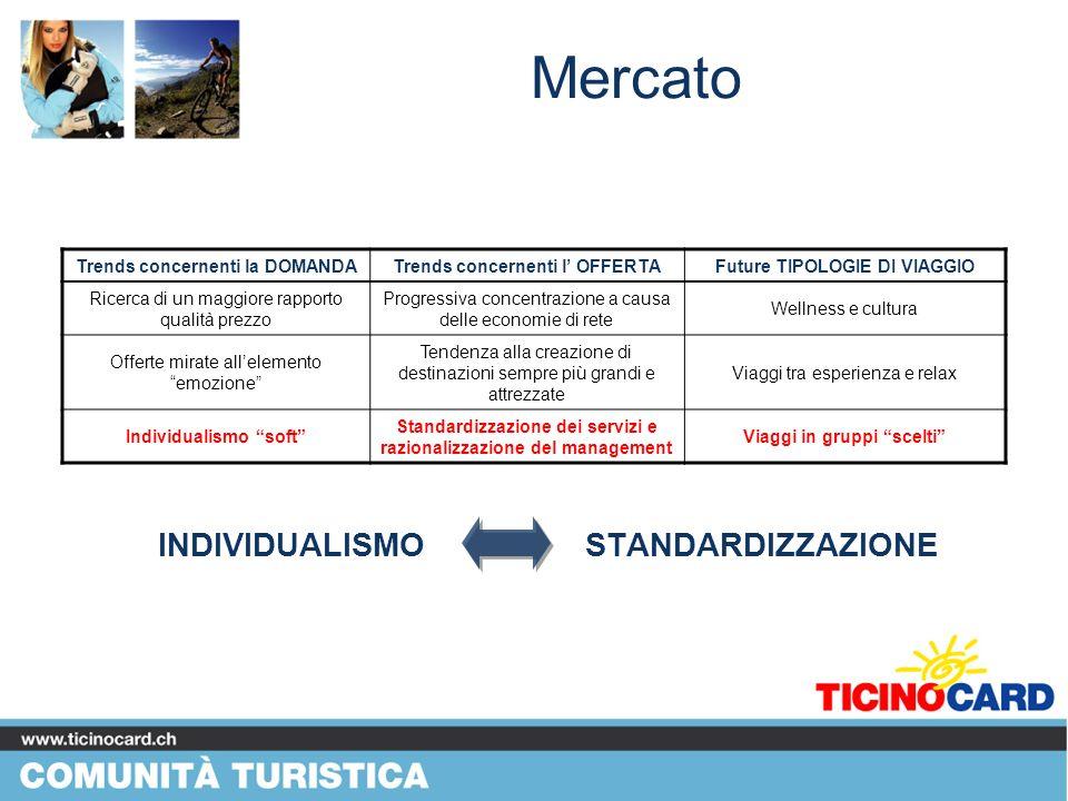 Contesto Ticinocard Carta Turistica Offerta turistica regionale Impianti di risalita Impianti di risalita