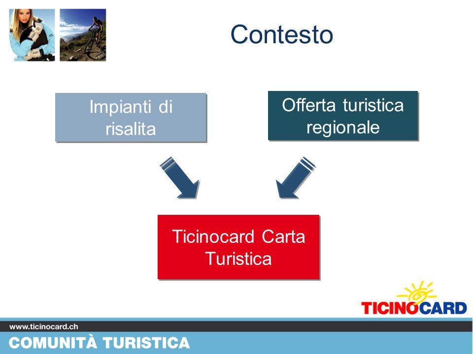 Contesto -impianti di risalita- Core Business dellattuale Ticinocard 99% del fatturato Base su cui espandersi come Carta Turistica Lattuale cifra daffari e il potenziale non ancora sfruttato a livello di impianti di risalita (biglietti giornalieri) rappresentano le fondamenta per levoluzione in Carta Turistica