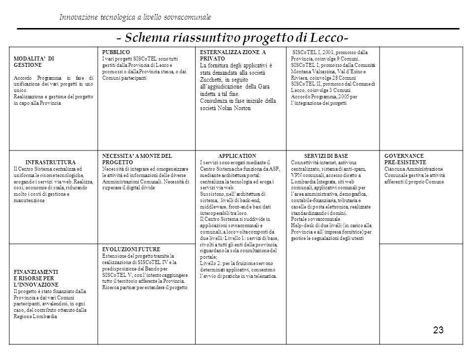 23 - Schema riassuntivo progetto di Lecco- Innovazione tecnologica a livello sovracomunale MODALITA DI GESTIONE Accordo Programma in fase di unificazi