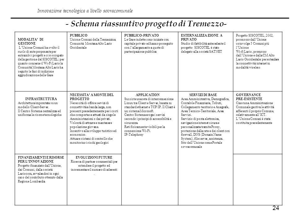 24 - Schema riassuntivo progetto di Tremezzo- Innovazione tecnologica a livello sovracomunale MODALITA DI GESTIONE LUnione Comuni ha svolto il ruolo d